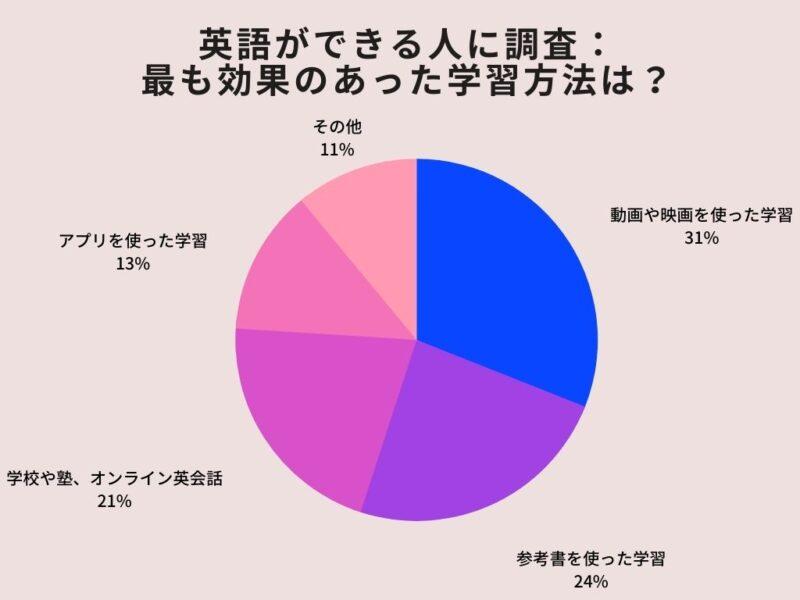 英語ができる人に調査:最も効果のあった方法は?