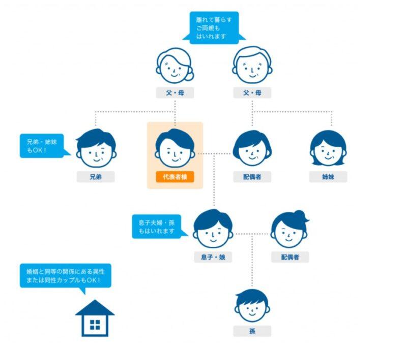 産経オンライン英会話Plus家族でシェア